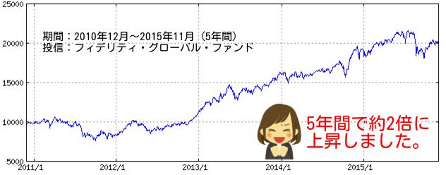 フィデリティ・グローバル・ファンド(チャート)